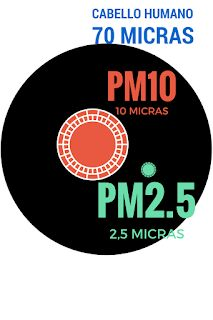 La Perseverancia es Favorable (I Ching): Origen de las PM10 del aire