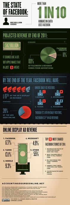 [Infographic] all about Facebook in 2012
