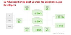10 Advanced Spring Boot Courses for experienced Java Developers Spring Framework, Linux Kernel, Spring Boots, Learning To Write, Chess, Java, Web Development, Programming, Linux