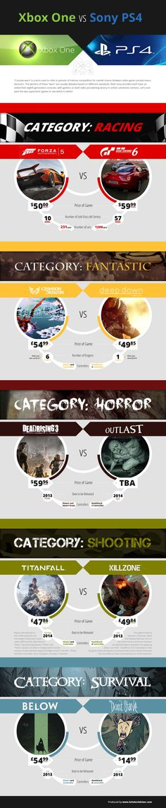 Xbox one vs PS4 Games : Guys from Scholar Advisor venture a comparison between the two game console giants based on popular game titles for several categories including racing, horror, shooting, survival.   > http://infographicsmania.com/xbox-one-vs-ps4-games/?utm_source=Pinterest&utm_medium=ZAKKAS&utm_campaign=SNAP
