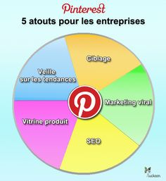 Pinterest: 5 atouts pour les entreprises -Luckeen -     All rights reserved
