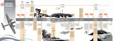 Timeline for aeronautical museum in Buenos Aires. Timeline Architecture, Architecture Concept Diagram, Architecture Presentation Board, Historical Architecture, Timeline Project, Timeline Design, Timeline Diagram, Museum Exhibition Design, Creative Poster Design