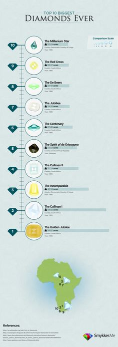 Educational : Infographic: 10 Top Biggest Diamonds Ever Gem Diamonds, Colored Diamonds, Diamond Mines, Rose Pictures, Get Educated, Job Posting, Gems And Minerals, Diamond Are A Girls Best Friend, Natural