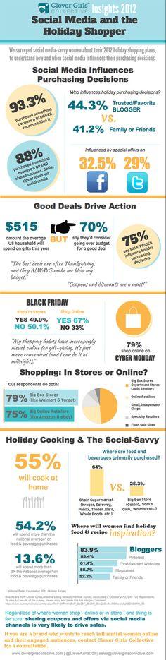 Los social media influirán más que nunca en las decisiones de compra durante estas navidades - Puro Marketing