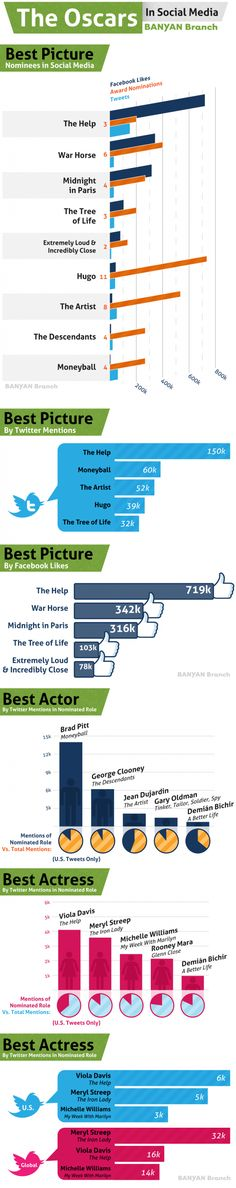 This infographic from social media agency Banyan Branch takes a closer look at the social media frontrunners for the Oscars.