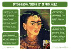 """Aprender español con Delearte: Cultura: Entendiendo a """"Diego y yo"""" de Frida Kahlo."""