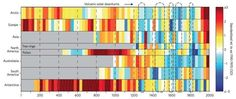 Study Charts 2,000 Years of Continental #Climate Changes - #datavisualization