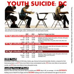 According to the CDC every nine days one person is lost to suicide in the District of Columbia, making suicide the second leading cause of death for young people aged 10-24. While data on transgender youth in the District is unavailable, we know LGBQ youth right here in our city are 2.7 times more likely to have contemplated suicide. The suicide prevention bill is an important step forward, but much work remains!