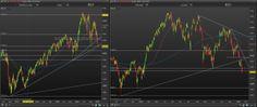Analyse chartiste des indices boursiers en journalier et hebdomadaire