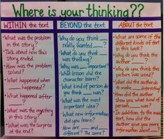 "Within, beyond, and about the text chart. From the blog ""An English Teacher's Toolbox"""