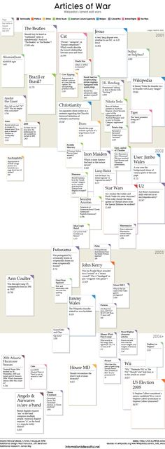 Wikipedia's Lamest Edit Wars | Information Is Beautiful | David McCandless