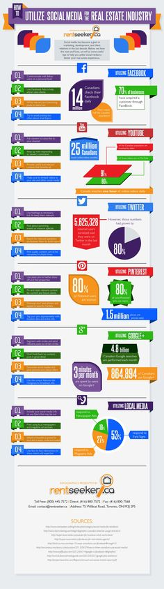 How to Leverage Social Media for Real Estate Marketing - infographic Social media has become a giant in internet marketing, development and client relations in the last decade. Here are some (Canada based) stats and facts, as well as some useful tips to help you utilize Facebook, YouTube, Twitter, Google+ and Pinterest to better your real estate experience. #socialmediamarketing   #socialmedia   #facebook   #googleplustips