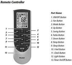 Full list of Gree Air Conditioner Mini Split Units Fault Codes. When error codes appear on the Gree air conditioner indoor display, this tells the user there is an issue with the Gree AC unit. The error code displayed will Mini Split Ac, Error Code, Remote, Coding, Names, Button, Buttons, Programming