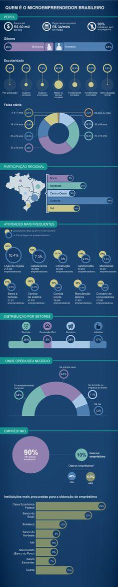 Confira o perfil do microempreendedor brasileiro. Os dados são do Sebrae.