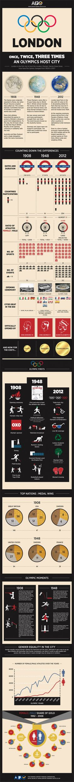 London is the first city to host the modern Olympic Games three times. This infographic compares the Olympic events of 1948 and 2012 in order to map 2012 Summer Olympics, Winter Olympics, Olympics Facts, Park Quotes, London Olympic Games, London Summer, Michael Phelps, Team Usa, Geography