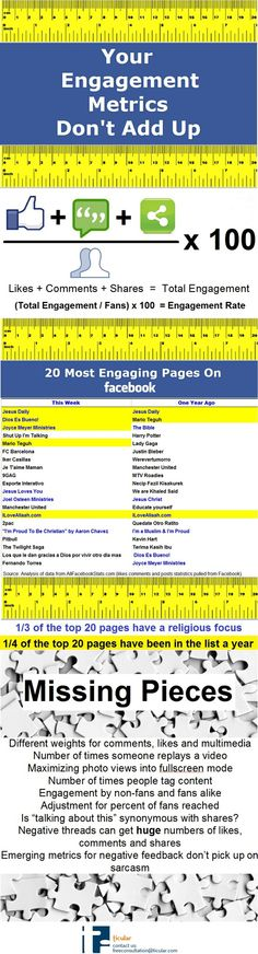Your Engagement Metrics Don't Add Up: Suggested Changes To Facebook's Engagement Rate Formula