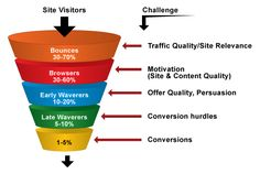 What is Conversion Rate Optimization ( CRO )- SEO - How to Optimize ? By increasing the conversion rate of a page even by or can dramatically improve the key metrics. Online Marketing Services, Marketing Goals, Marketing Program, Email Marketing, Content Marketing, Affiliate Marketing, Digital Marketing, Marketing Automation, Ecommerce
