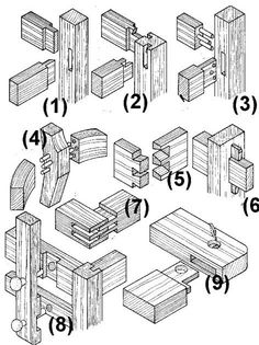Encaixes em madeira para fabricação de móveis.   (1) Espiga  (2)  Espiga com detalhe em 45º  (3)  Cavilha  (4)  Conexão cavilha curva  (5)  ...