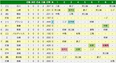 エキサイトベースボール | プロ野球速報 | 3月4日(火) オリックス vs DeNA(試合詳細)  (via http://www.tbs.co.jp/baseball/game/20140304BY01d.html )