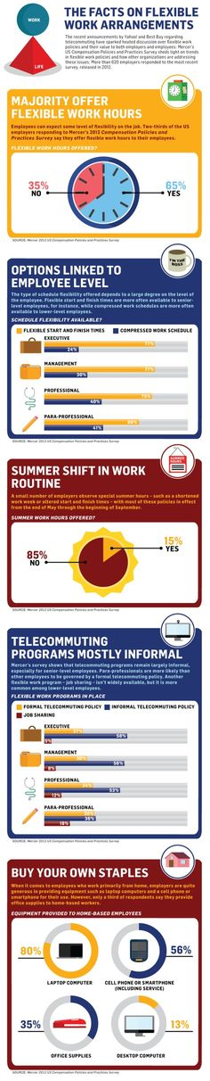 Management : telework flexible work infographic Mercer Column Five Media work summer ho Work From Home Companies, Employee Benefit, Labor Law, Talent Management, Resource Management, Flexible Working, Data Visualization, Cool Things To Buy, Summer Hours