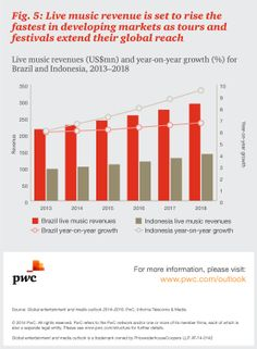 Music | Consumer & advertising spend | Media Outlook: PwC