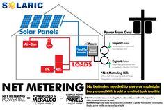 SOLARIC.com.ph Meralco Net Metering