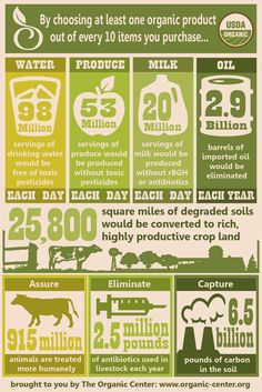 USDA - The 10% Solution www.agrilicious.org