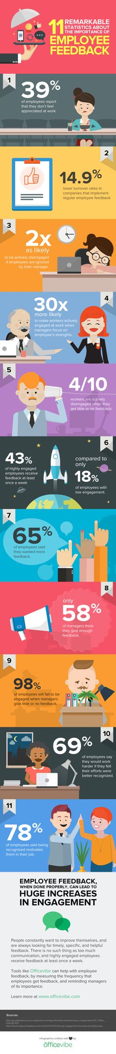 Here's an infographic displaying some of the statistics behind employee feedback. Try using some form of employee recognition or employee feedback.
