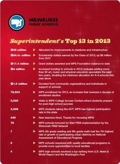 MPS Top 13 in 2013