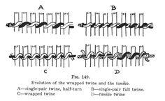 Journal of the Polynesian Society: The Evolution Of Maori Clothing. Part IX, By Te Rangi Hiroa (P. Buck) P Flax Weaving, Weaving Art, Weaving Patterns, Basket Weaving, Maori Patterns, Finger Weaving, Maori Designs, New Zealand Art, Maori Art