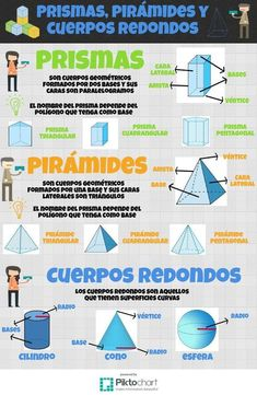 Prismas, pirámides y cuerpos redondos | Piktochart Visual Editor Fun Math, Math Games, Spanish Basics, Math Charts, Learning Cards, Math About Me, Primary Maths, Classroom Language, Math Practices
