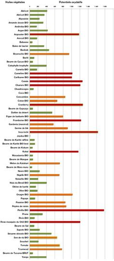 Scheda riepilogativa del – potere ossidativo – degli oli e burri | GESSETTI PROFUMATI - SPIGNATTO FACILE e altri hobbies by AVA | Bloglovin'