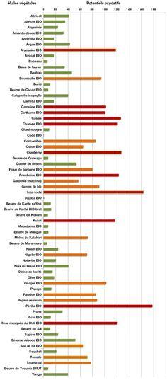 Scheda riepilogativa del – potere ossidativo – degli oli e burri   GESSETTI PROFUMATI - SPIGNATTO FACILE e altri hobbies by AVA   Bloglovin'