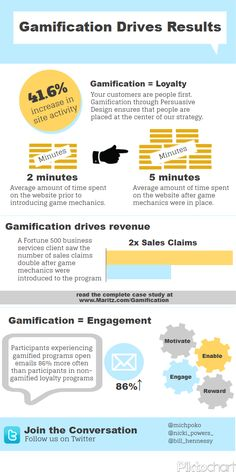 Gamification Drives Results and Engagement #Infographic is allowing people within your workplace to motivate one another by having fun.
