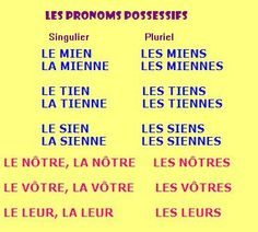 les pronoms possessifs Ap French, Learn French, French Stuff, French Tips, French Verbs, French Grammar, French Teacher, Teaching French, Les Adjectifs Possessifs