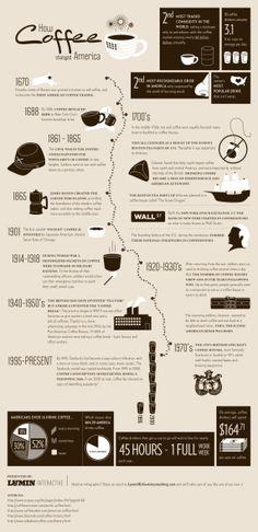 drink it, love it, learn it! #coffee #infographic