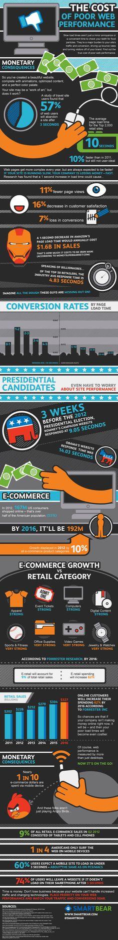 Slow webpage load costs Amazon 1.6 billion dollars in 1 second delay.  A bit hard to believe huh @smartbear