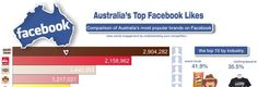 Australia's most poplar brands on social media. Facebook Likes, How To Become, Social Media, Australia, Business, Social Networks, Social Media Tips, Australia Beach
