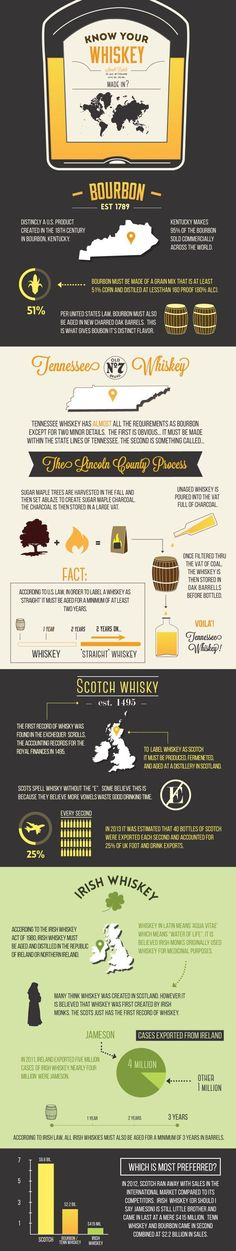 Know Your Whisky! Whisky demand in Hong Kong and China is growing so it's time to study up!   Watch this video for some basics about whisky drinking: http://youtu.be/DDClS03wD3w #whiskydrinks