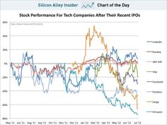 chart of the day, stock performance for tech companies after their recent ipos, july 2012