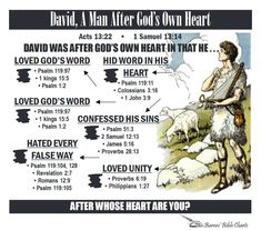 David, A Man after God's Own Heart---A man after God's own heart. Kills his best friend(murder Samuel Why? To get his Samuel a man after god's own heart Bible Scriptures, Bible Quotes, Bible Teachings, David Bible, Bible Study Tools, Scripture Study, Inductive Bible Study, Bible Topics, Bible Lessons For Kids