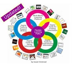 An Updated Digital Differentiation Model - New Tools & Resources