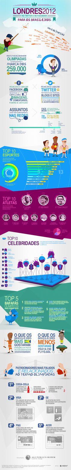 Infográfico: os brasileiros e as olimpíadas