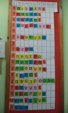 Αυτές τις μέρες στο Νηπιαγωγείο κάναμε παιχνίδια και δραστηριότητες για να μάθουμε το όνομά μας, να το συγκρίνουμε με των άλλων παιδιών,... Name Activities, Kindergarten Activities, Activities For Kids, Alphabet, Greek Names, Thing 1, First Day Of School, Special Education, Classroom