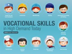 Vocational Skills in High Demand Today As college graduates lament the difficult job market, vocational school graduates have a hard time identifying with their problems. Many vocational s… School Jobs, School Plan, School Ideas, Career Counseling, Career Education, Career Exploration, Elementary Counseling, School Counselor, Physical Education