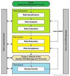 Risk Management Assessment  Google Search  Risk Management