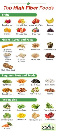 Losing weight is many times associated with the word nutrition. But diet and weight loss programs are merely subtopics in the broad subject of nutrition. Nutrition involves your weight, but also st… Fiber Food Chart, Healthy Snacks, Healthy Recipes, Locarb Recipes, Bariatric Recipes, Quick Recipes, Diabetic Recipes, Beef Recipes, Eating Healthy