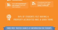 Interesting key facts about student accommodation for all current and potential student landlords!