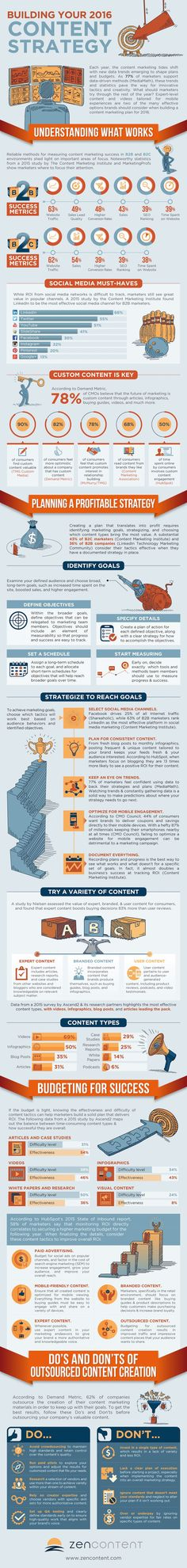 Building Your 2016 Content Strategy [Infographic] - Content Marketing | Social…