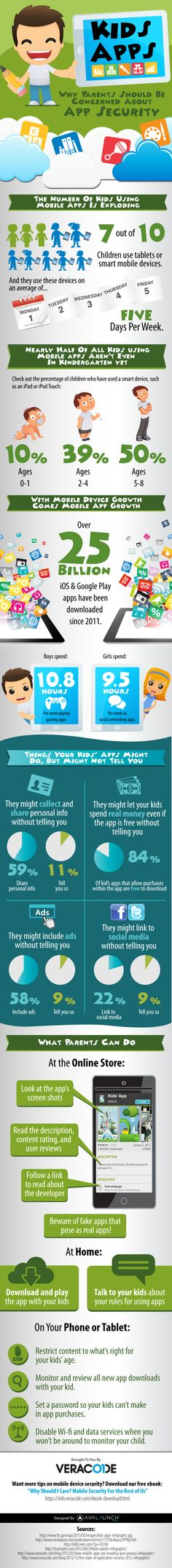 ¿Por qué los padres deben preocuparse sobre la seguridad de las apps para niños?